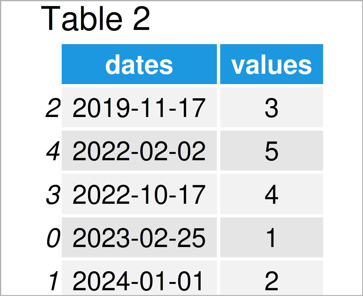 table 2 DataFrame sort pandas dataframe date python