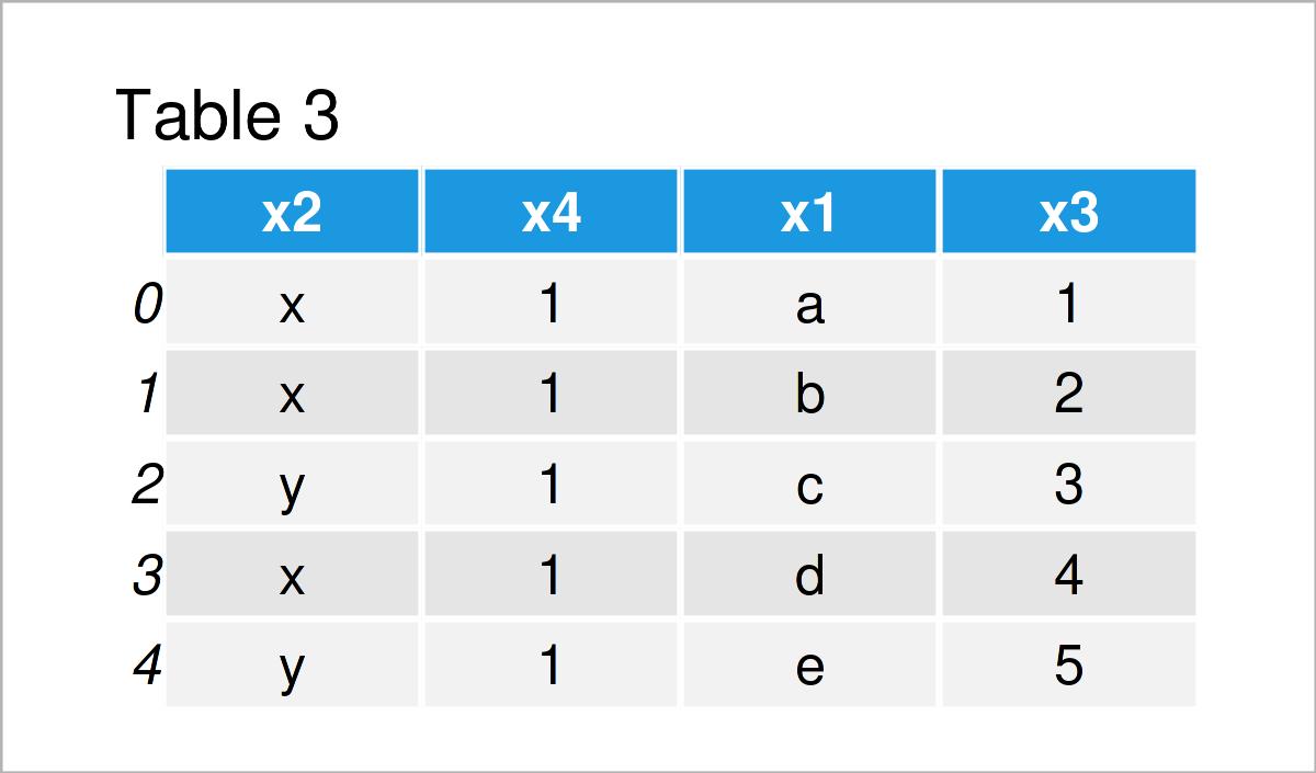table 3 DataFrame change order columns pandas dataframe python