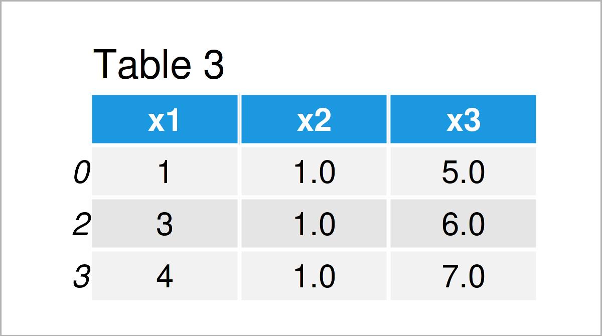table 3 DataFrame drop inf from pandas dataframe python