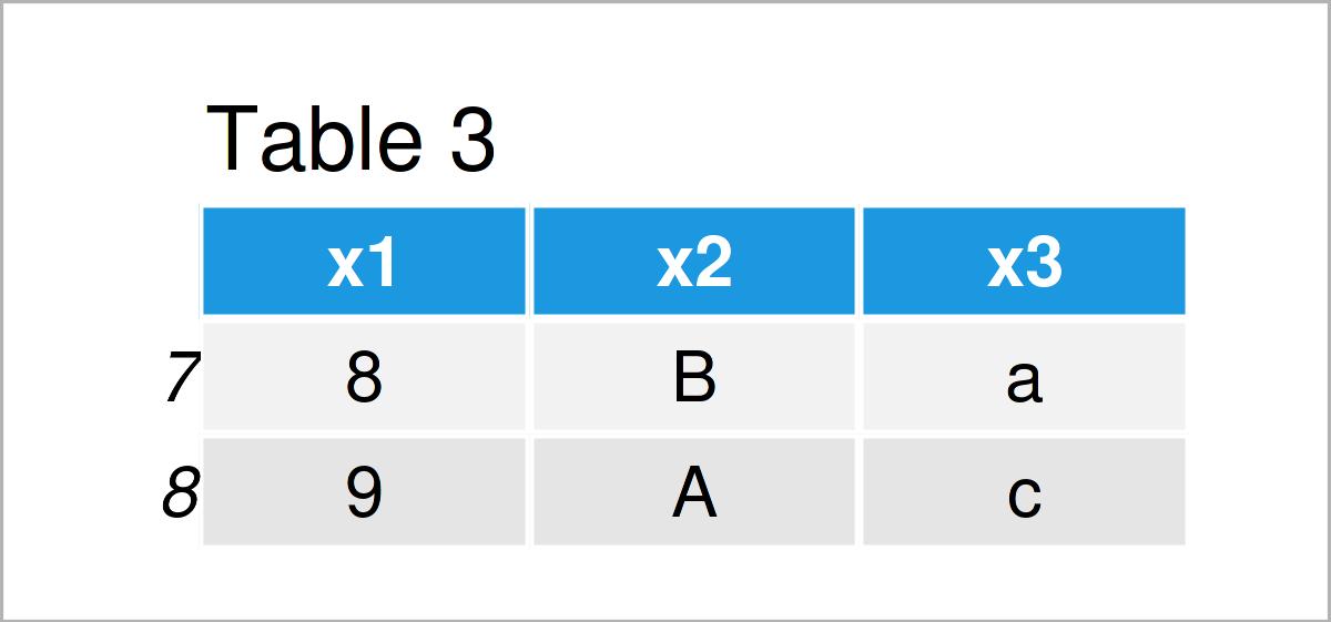 table 3 DataFrame extract top bottom n rows from pandas dataframe python
