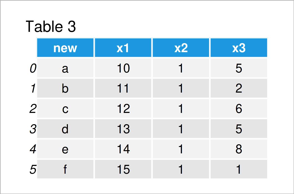 table 3 DataFrame insert column at specific position pandas dataframe python