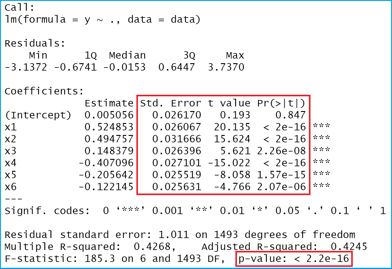 standard errors, t-values and p-values of linear regression model r