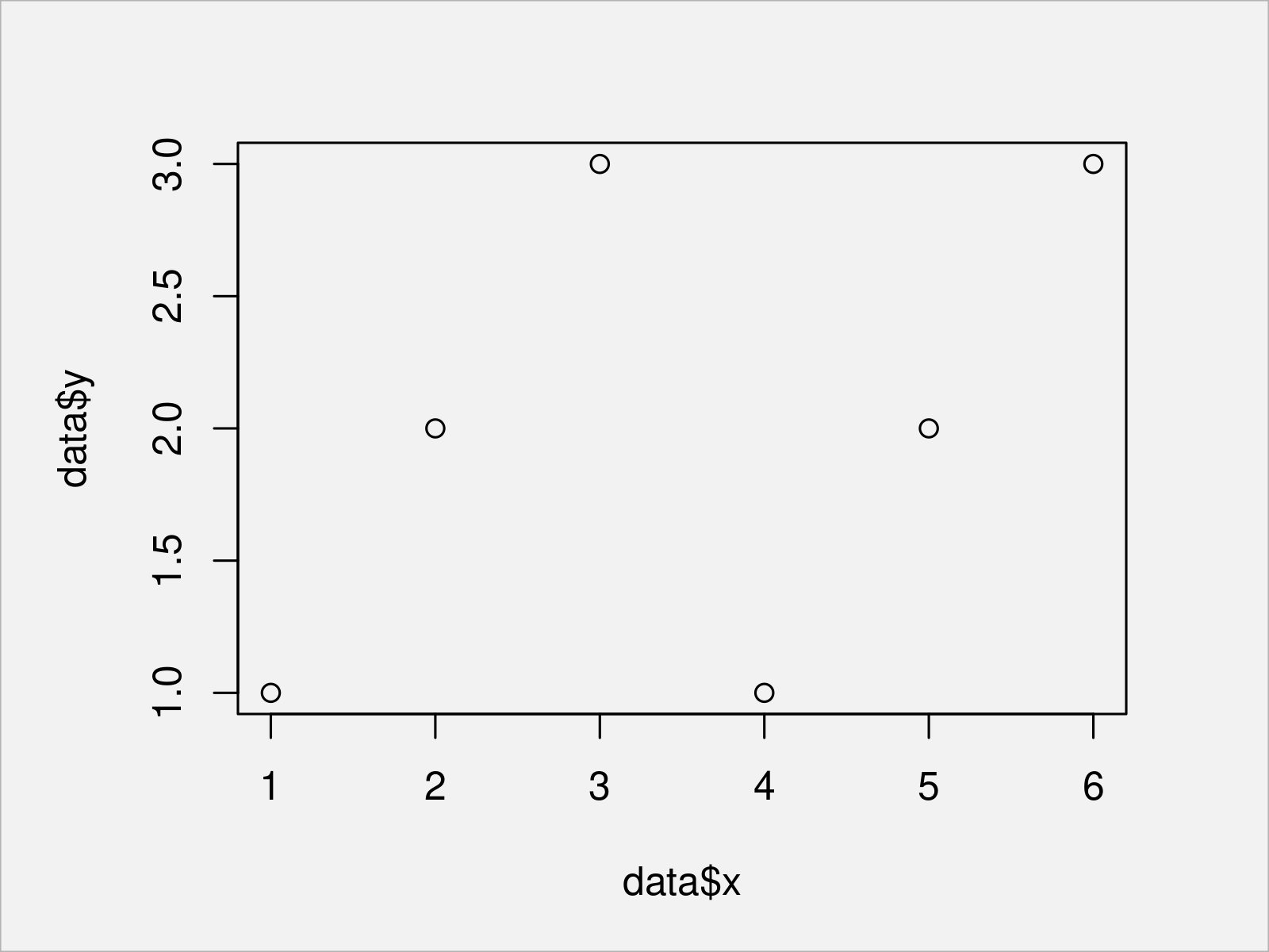 r graph figure 1 force axes be square shaped
