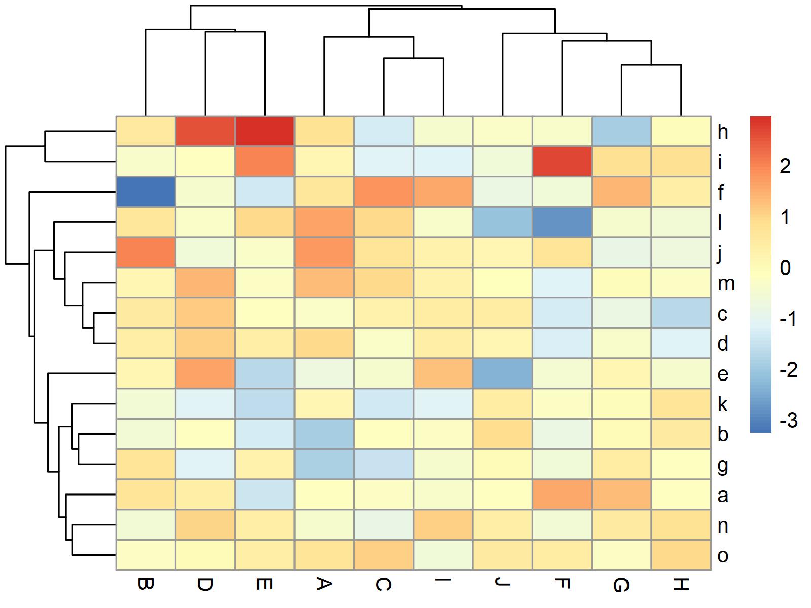 pheatmap figure 1 programming language