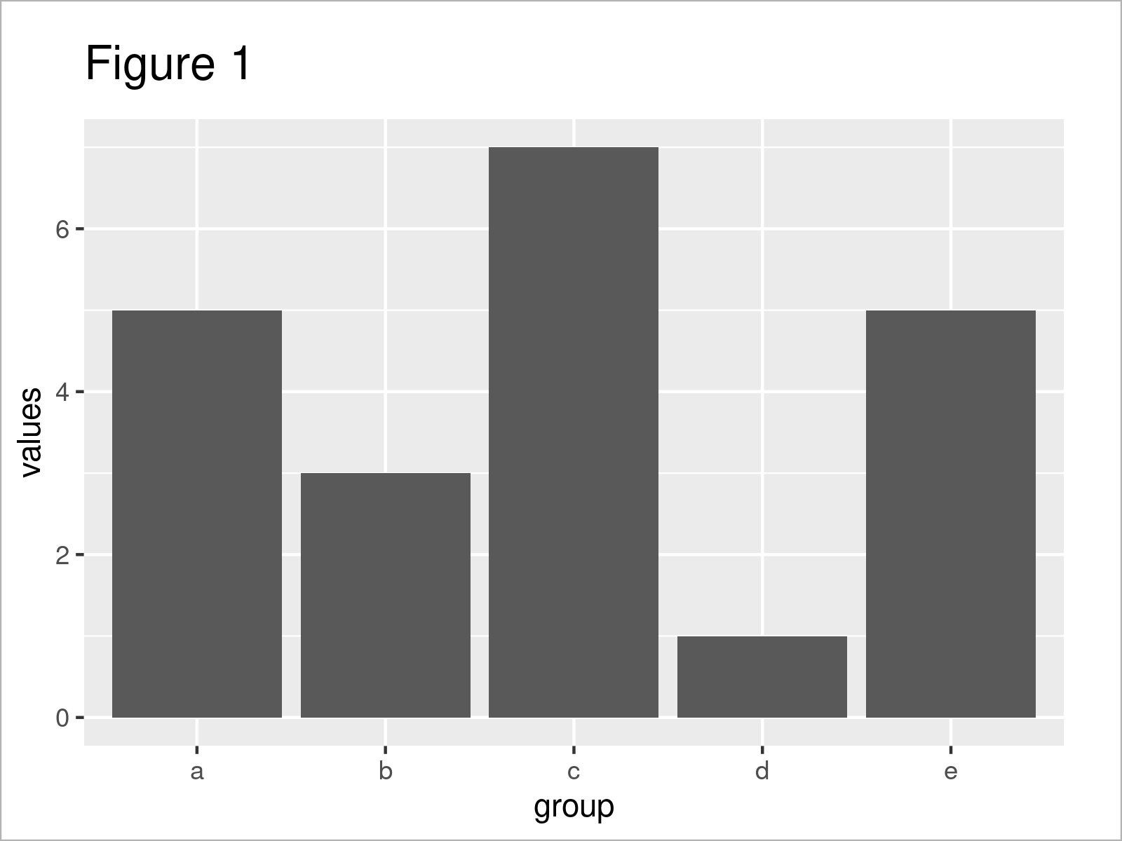 r graph figure 1 r error statbin requires continuous x variable