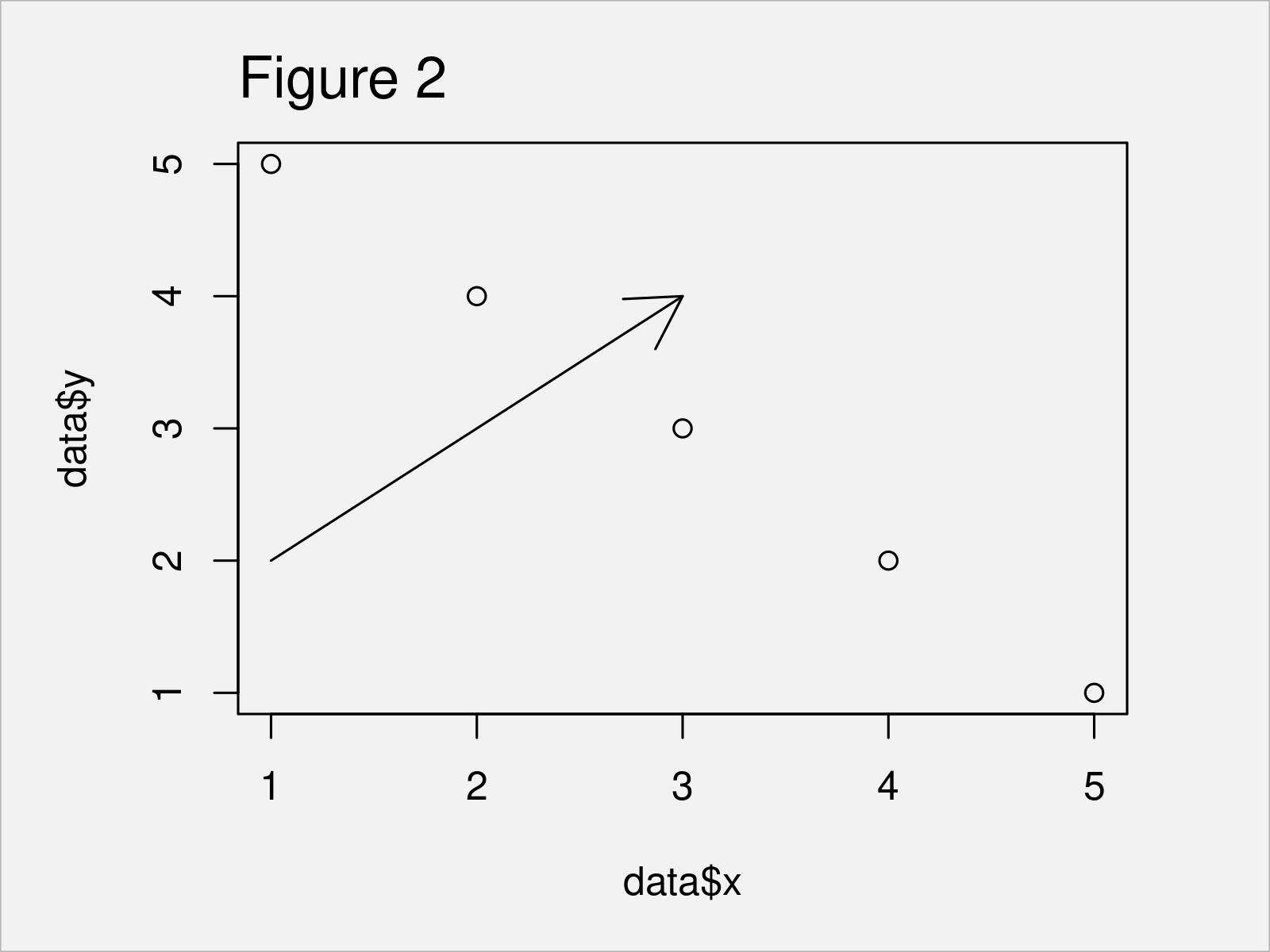 r graph figure 2 add arrow