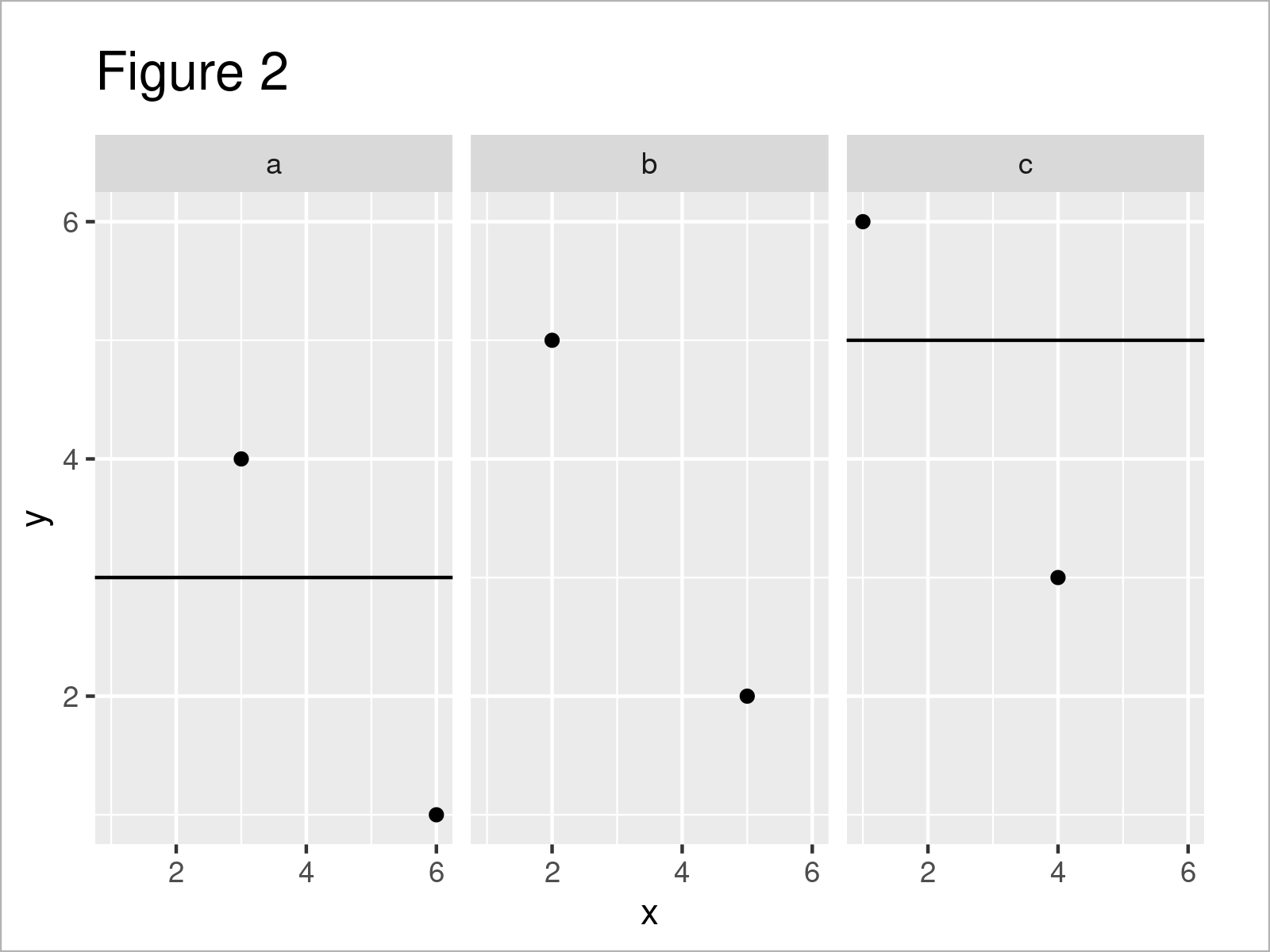 r graph figure 2 add different line each facet ggplot2 r