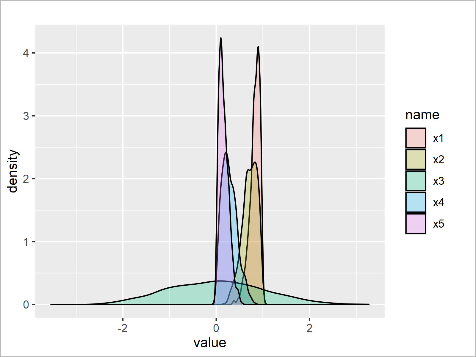 r graph figure 2 draw normal left right skewed distributions r