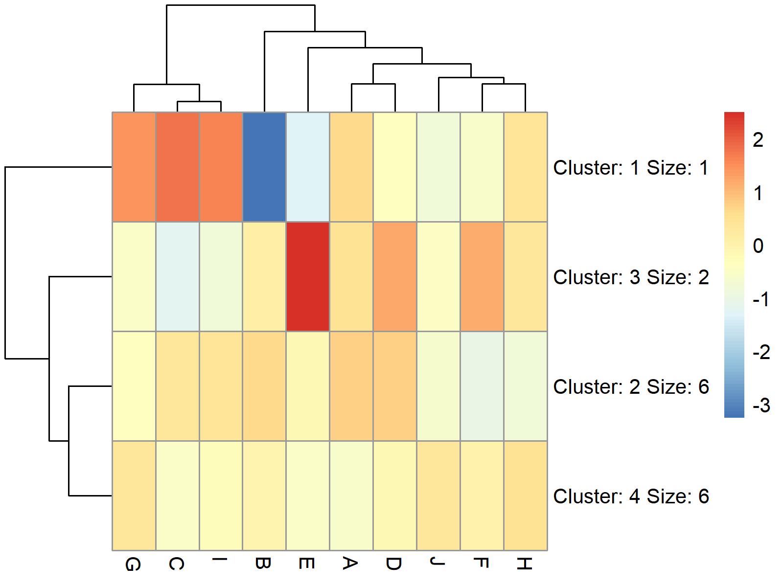 pheatmap figure 2 programming language
