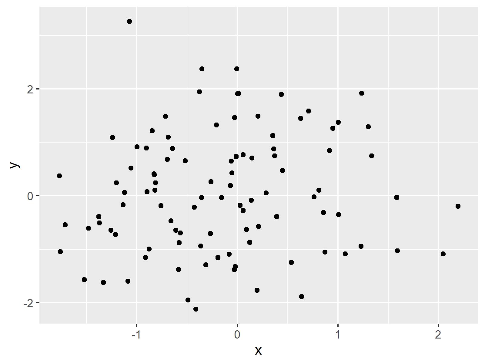 r graph figure 3 draw circle