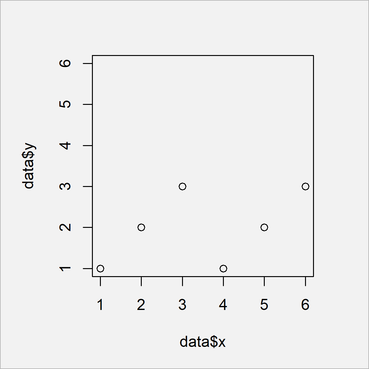 r graph figure 3 force axes be square shaped
