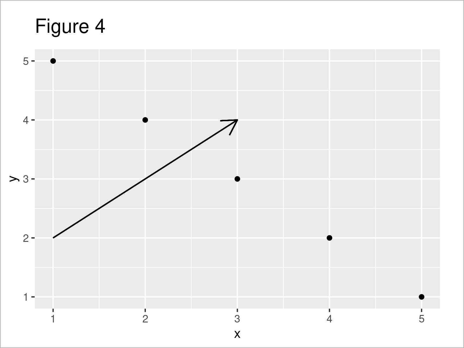 r graph figure 4 add arrow