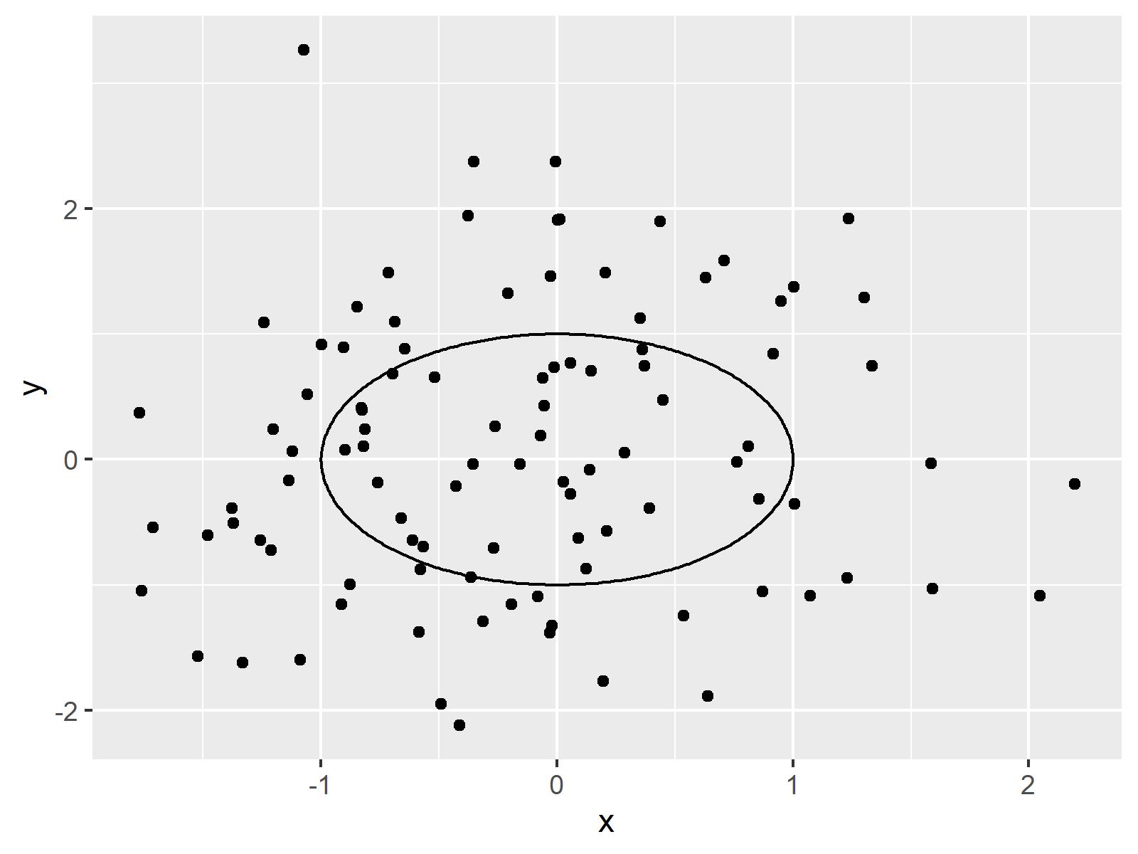 r graph figure 4 draw circle