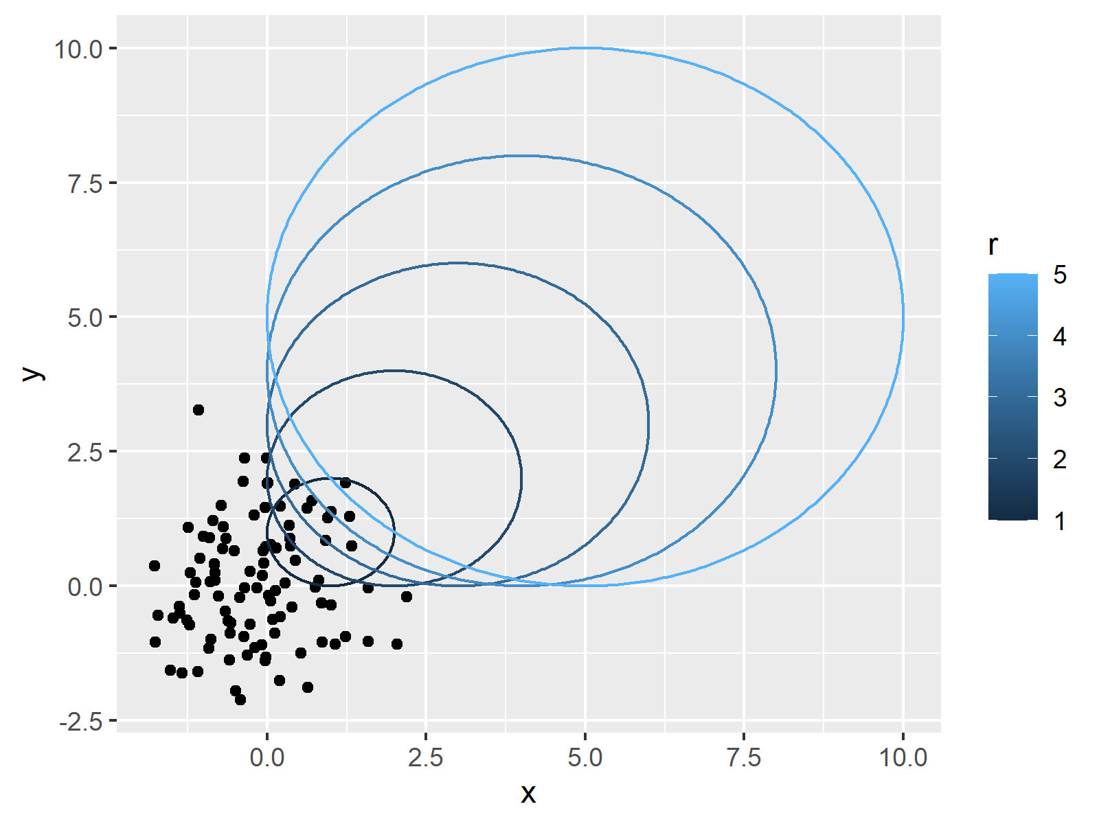 r graph figure 5 draw circle