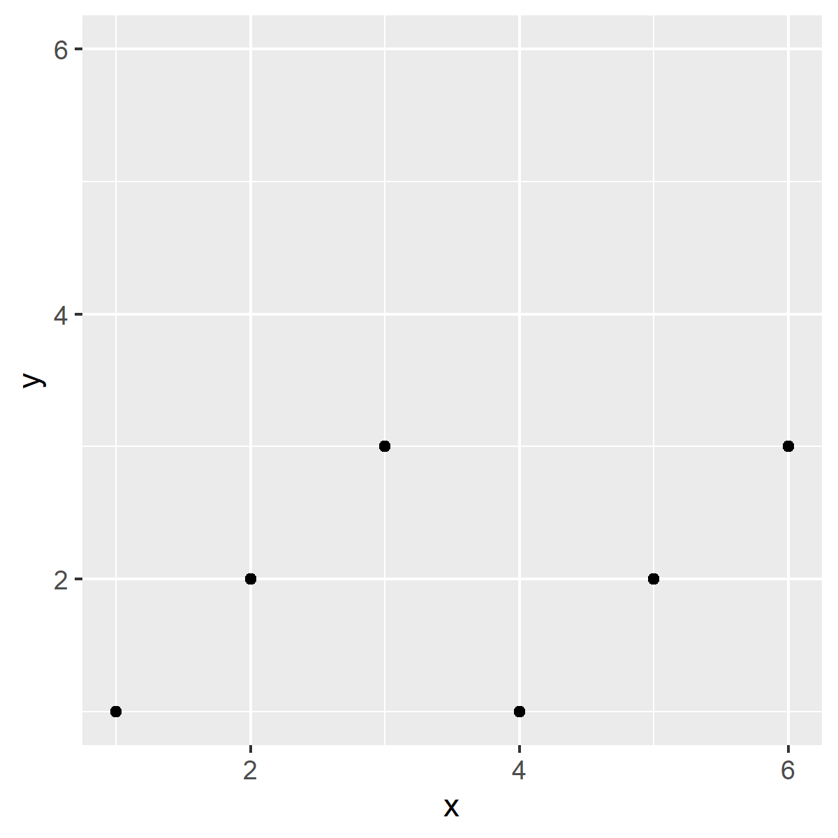 r graph figure 6 force axes be square shaped