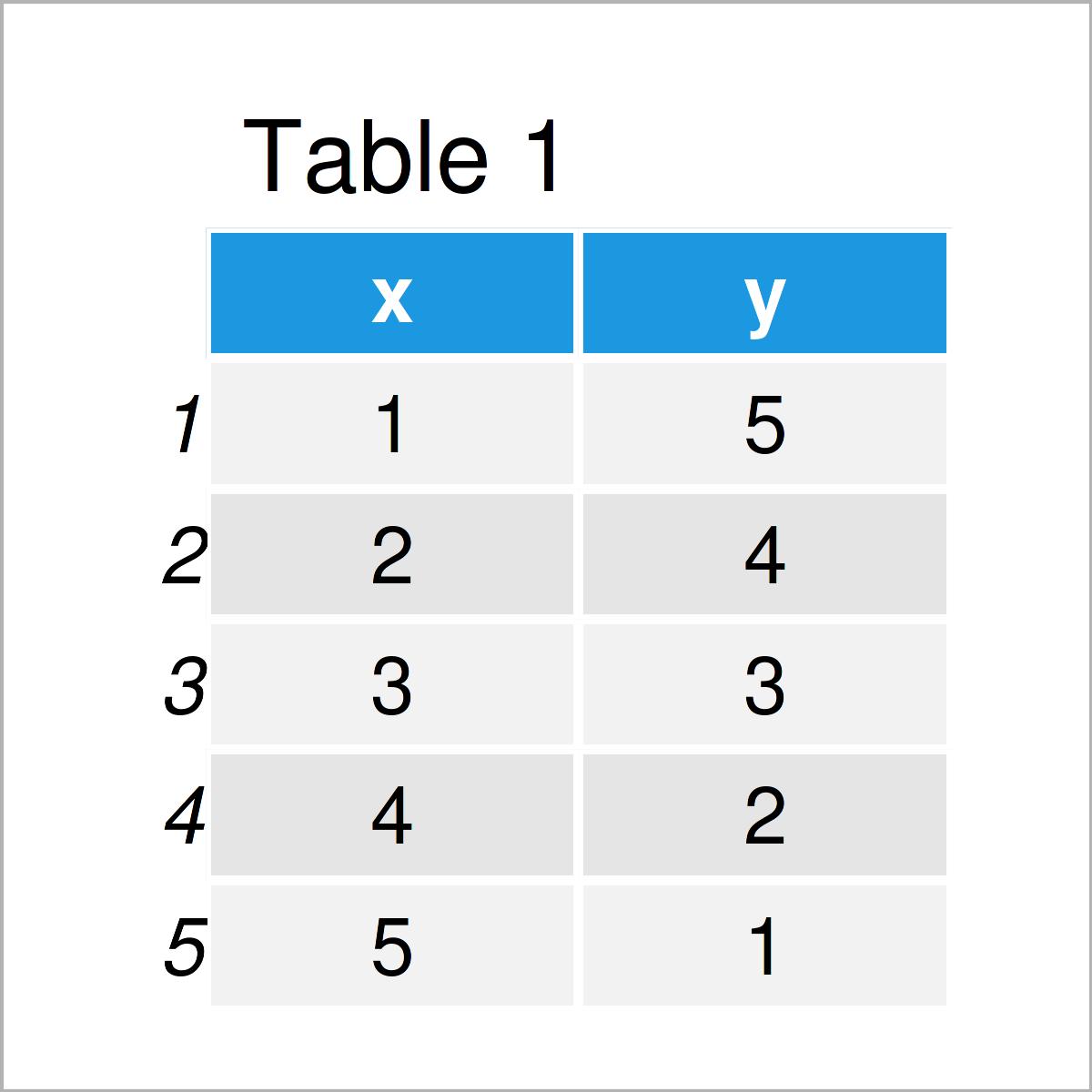 table 1 data frame add arrow
