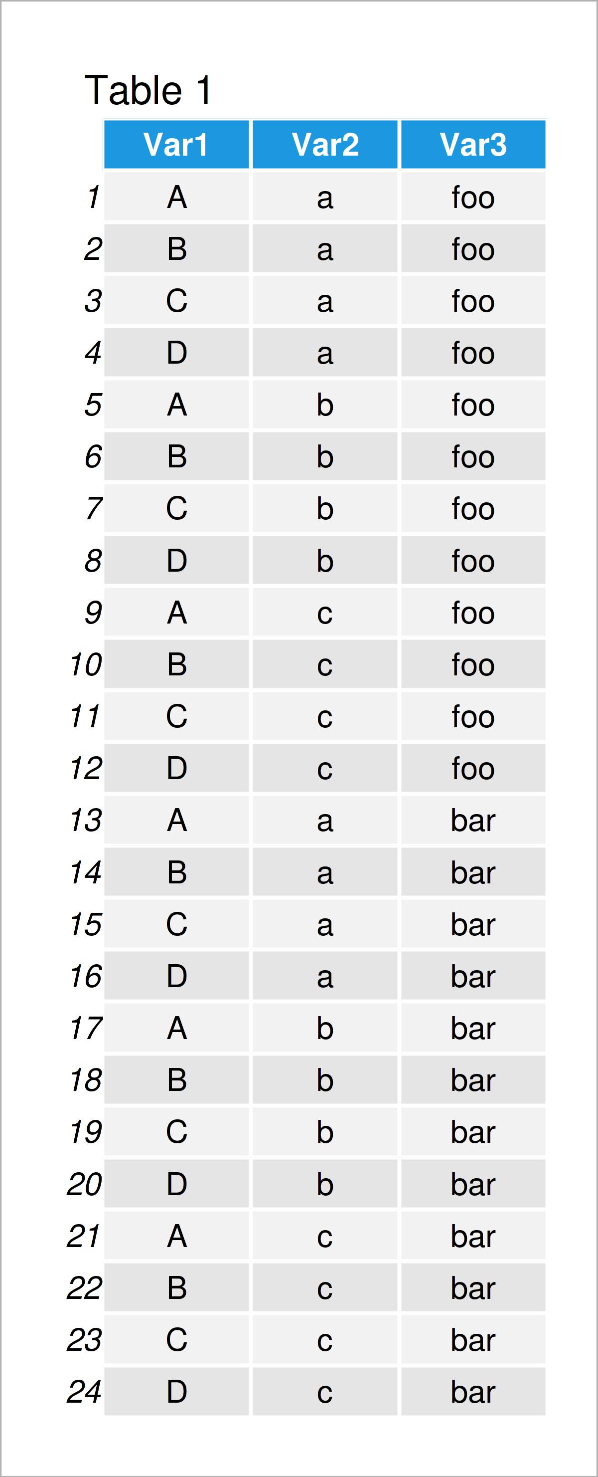 Cartesian Product Table