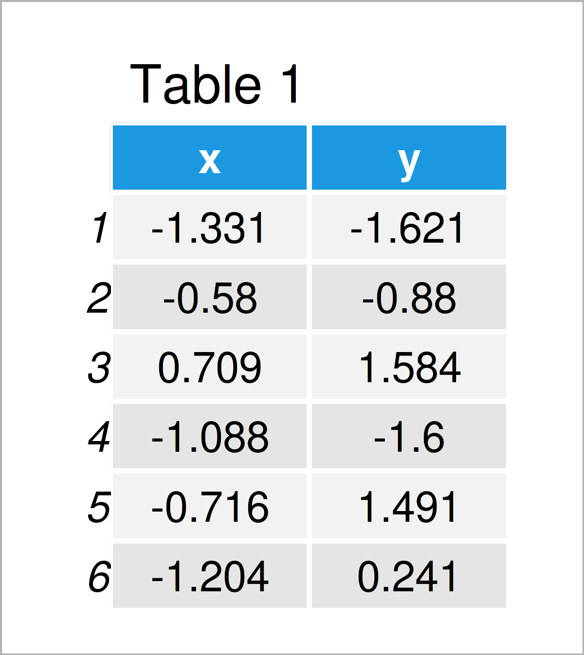 table 1 data frame draw circle