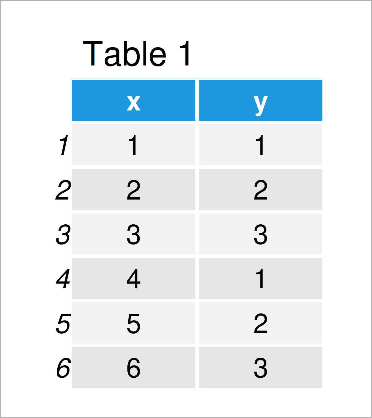table 1 data frame force axes be square shaped r