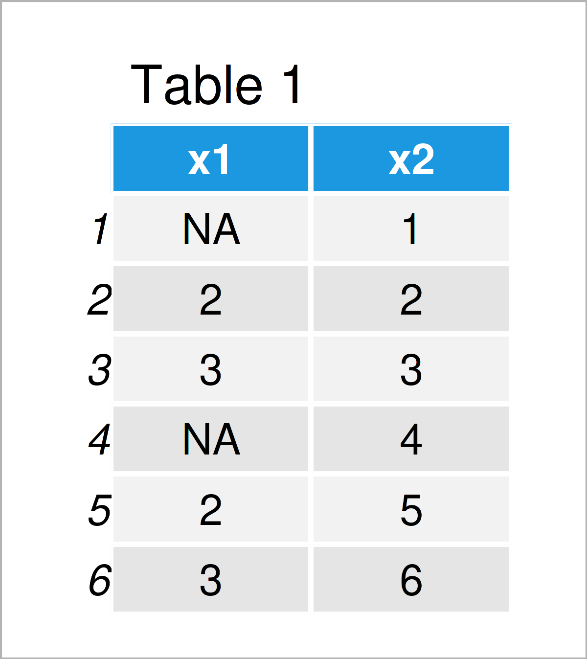 table 1 data frame r error missing values are not allowed