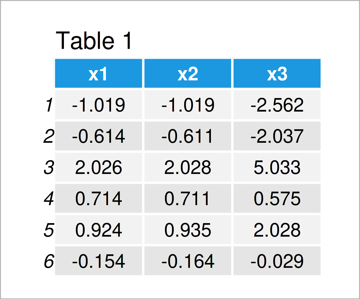 table 1 data frame remove highly correlated variables from data frame r