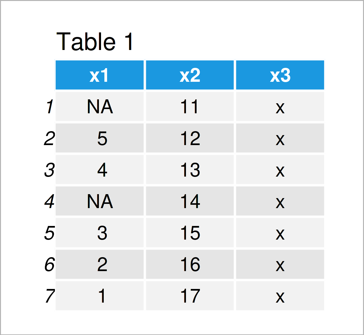 table 1 data frame replace na values column other variable r