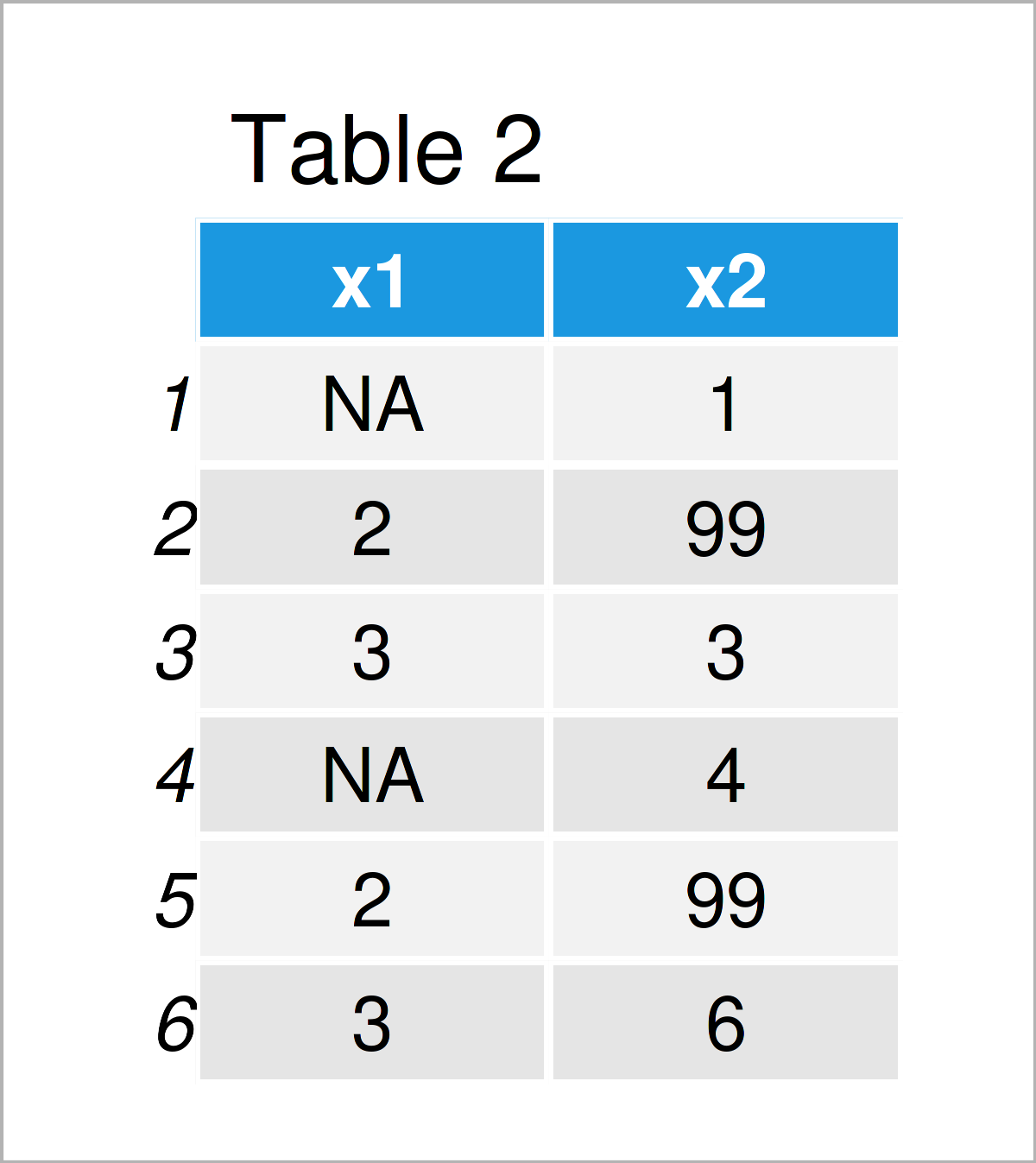table 2 data frame r error missing values are not allowed