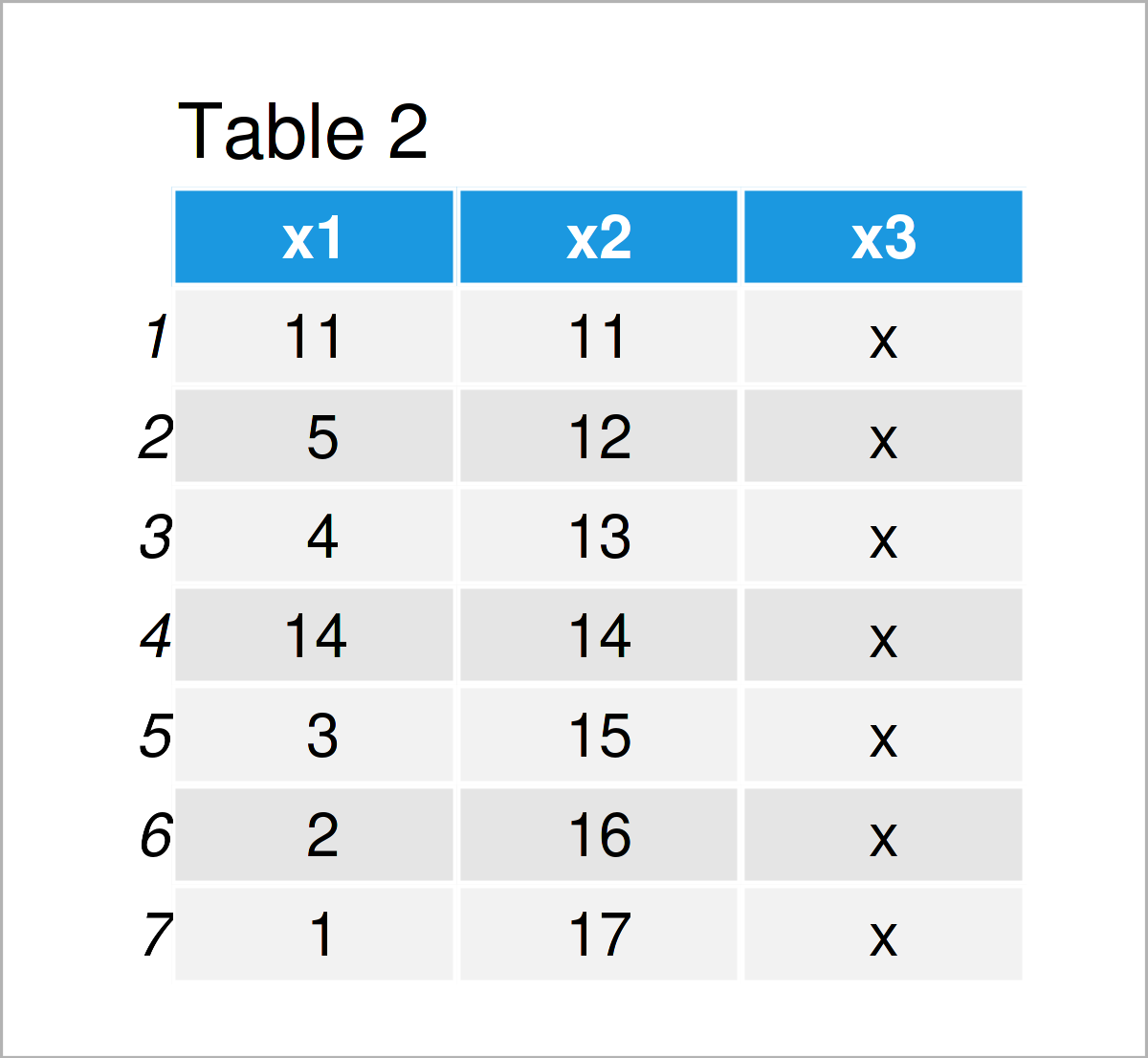 table 2 data frame replace na values column other variable r