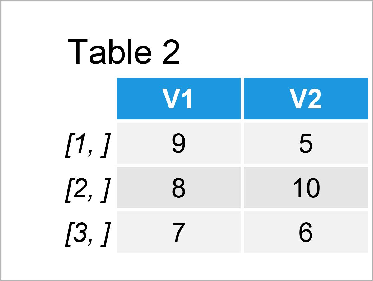 table 2 true random numbers r programming language