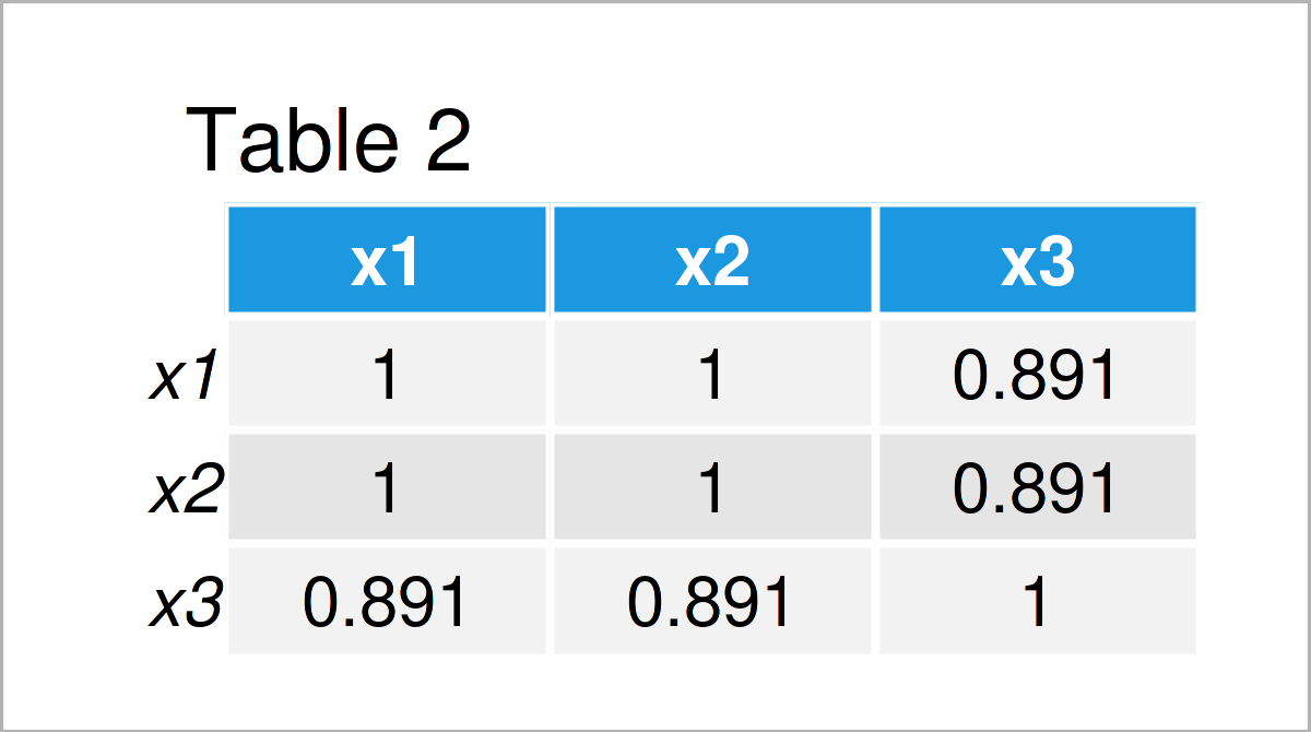 table 2 matrix remove highly correlated variables from data frame r
