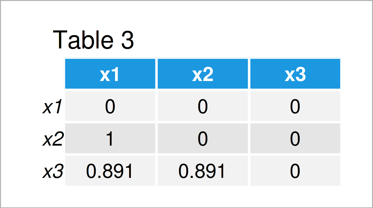 table 3 matrix remove highly correlated variables from data frame r