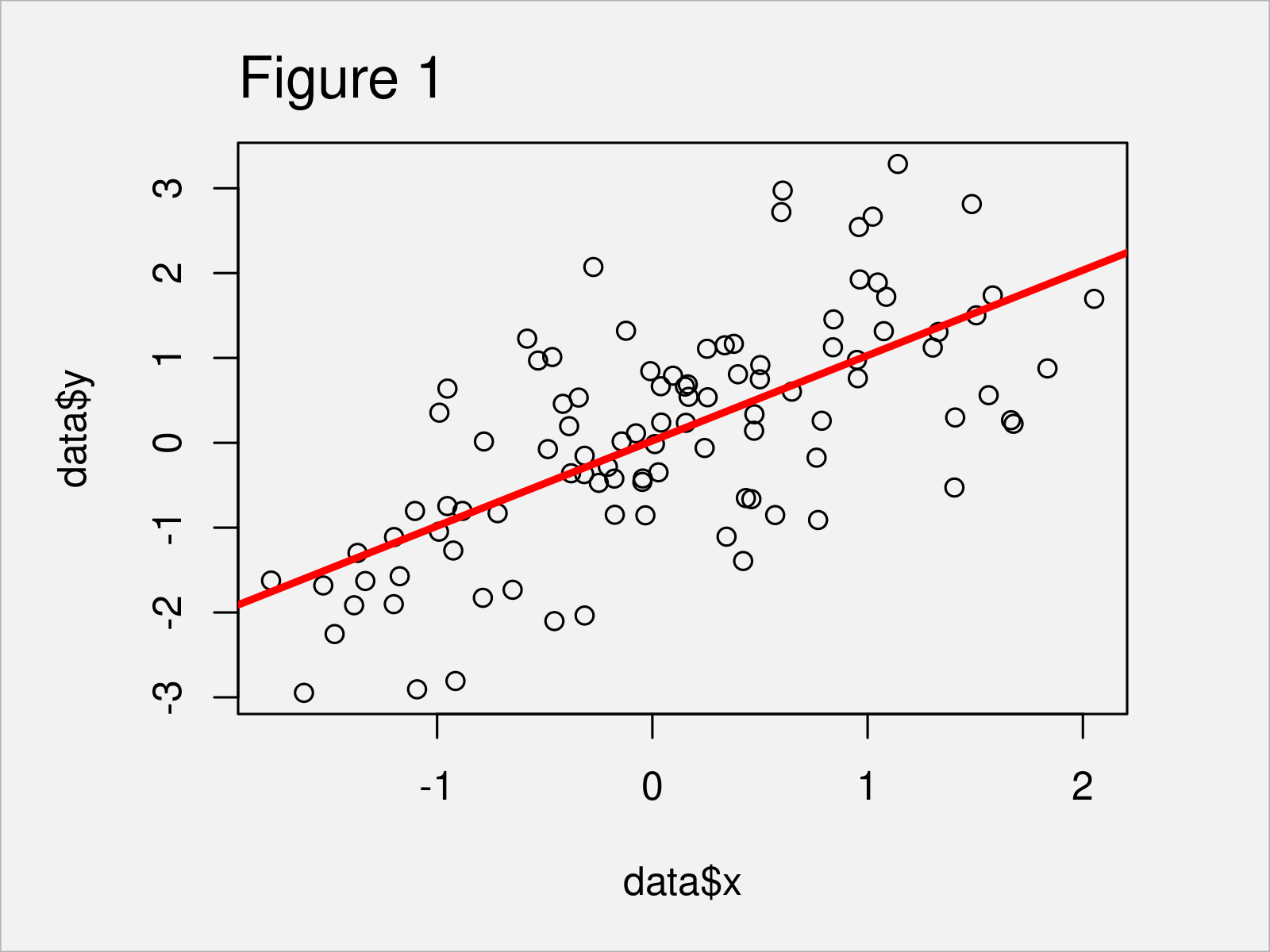 r graph figure 1 add fitted line within certain range r