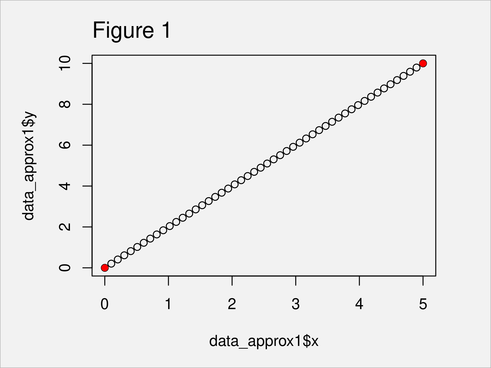 r graph figure 1 approx approxfun interpolation functions r