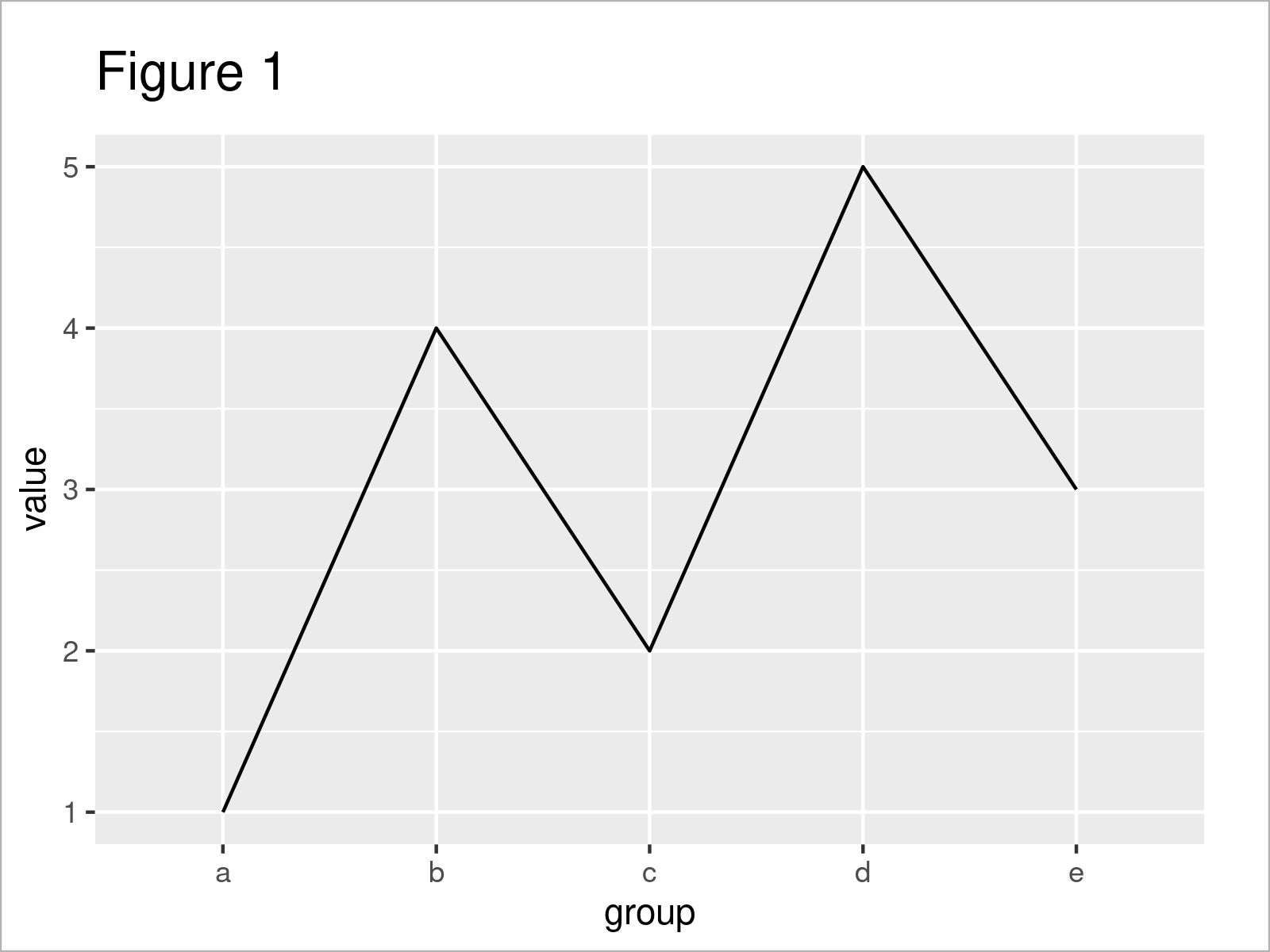 r graph figure 1 draw ggplot2 factor on x axis r
