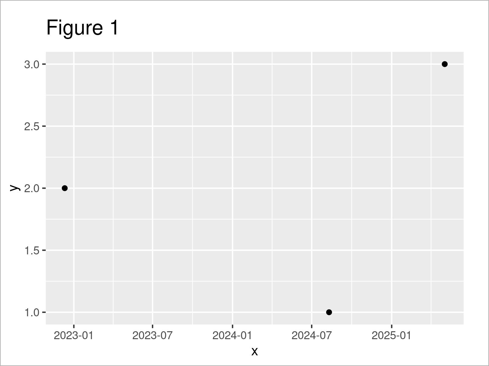 r graph figure 1 r ggplot2 error invalid input date_trans class date
