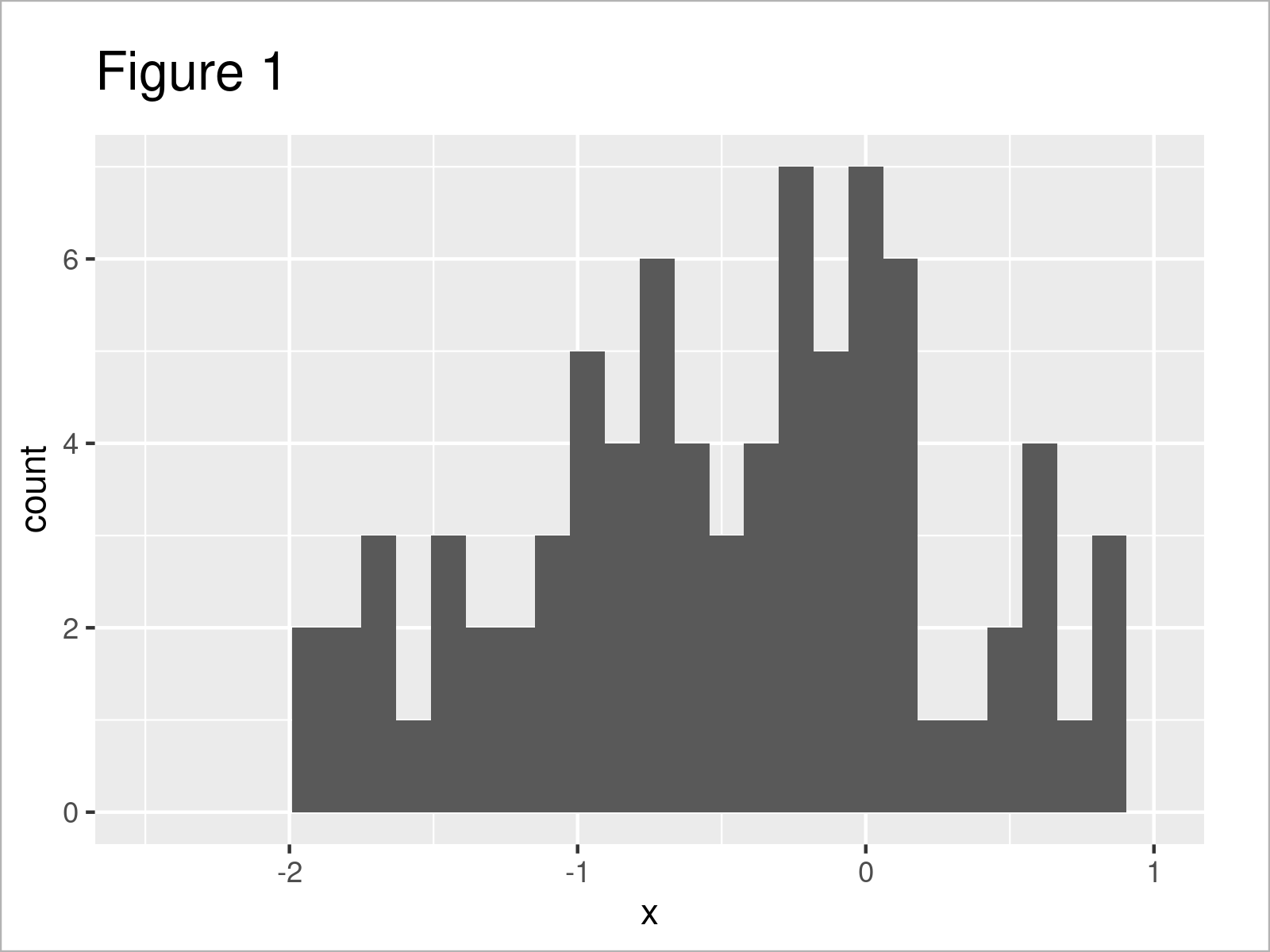 r graph figure 1 r warning removed rows containing non finite values