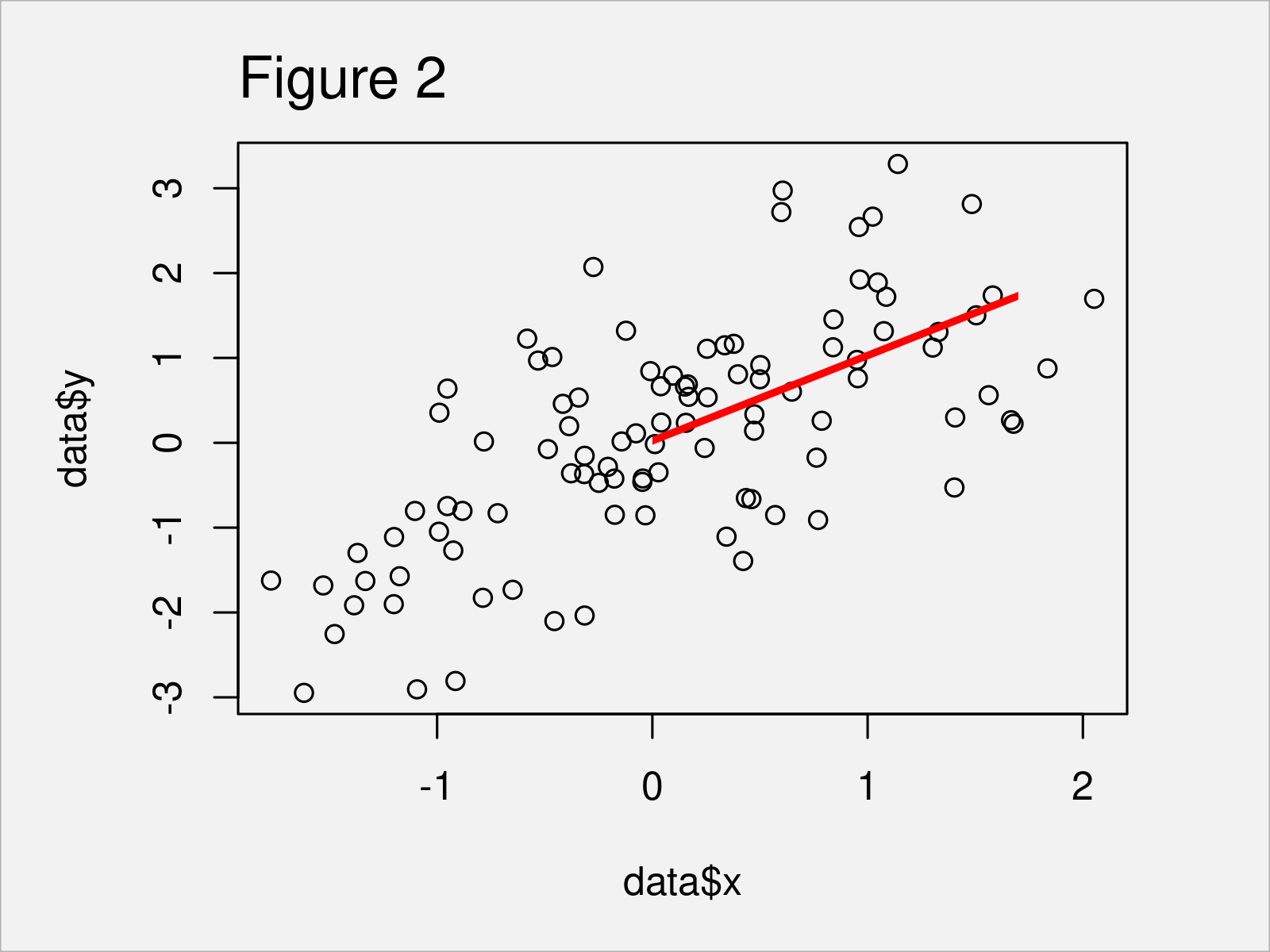 r graph figure 2 add fitted line within certain range r