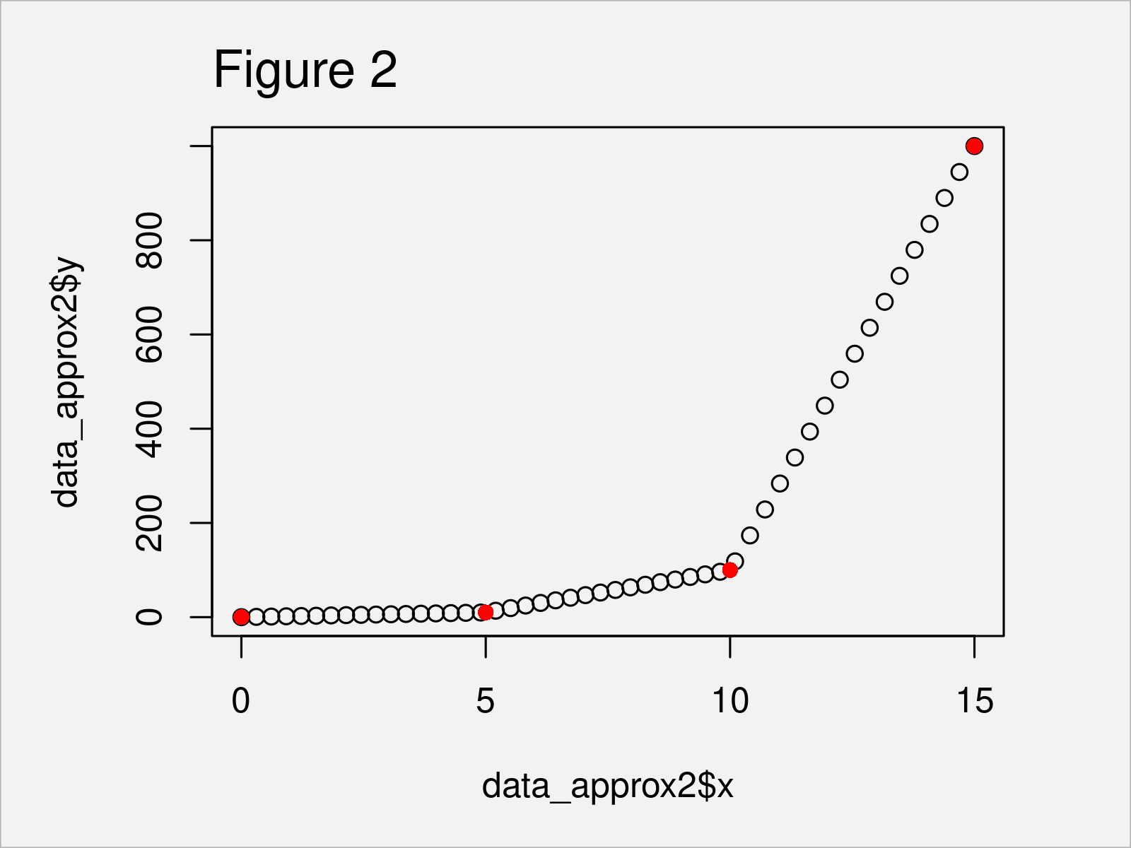 r graph figure 2 approx approxfun interpolation functions r