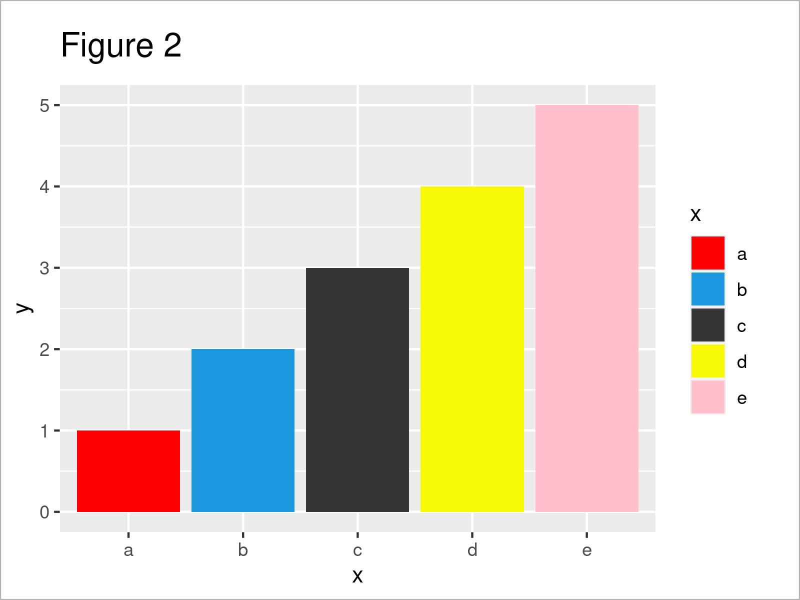 r graph figure 2 r ggplot2 error insufficient values manual scale