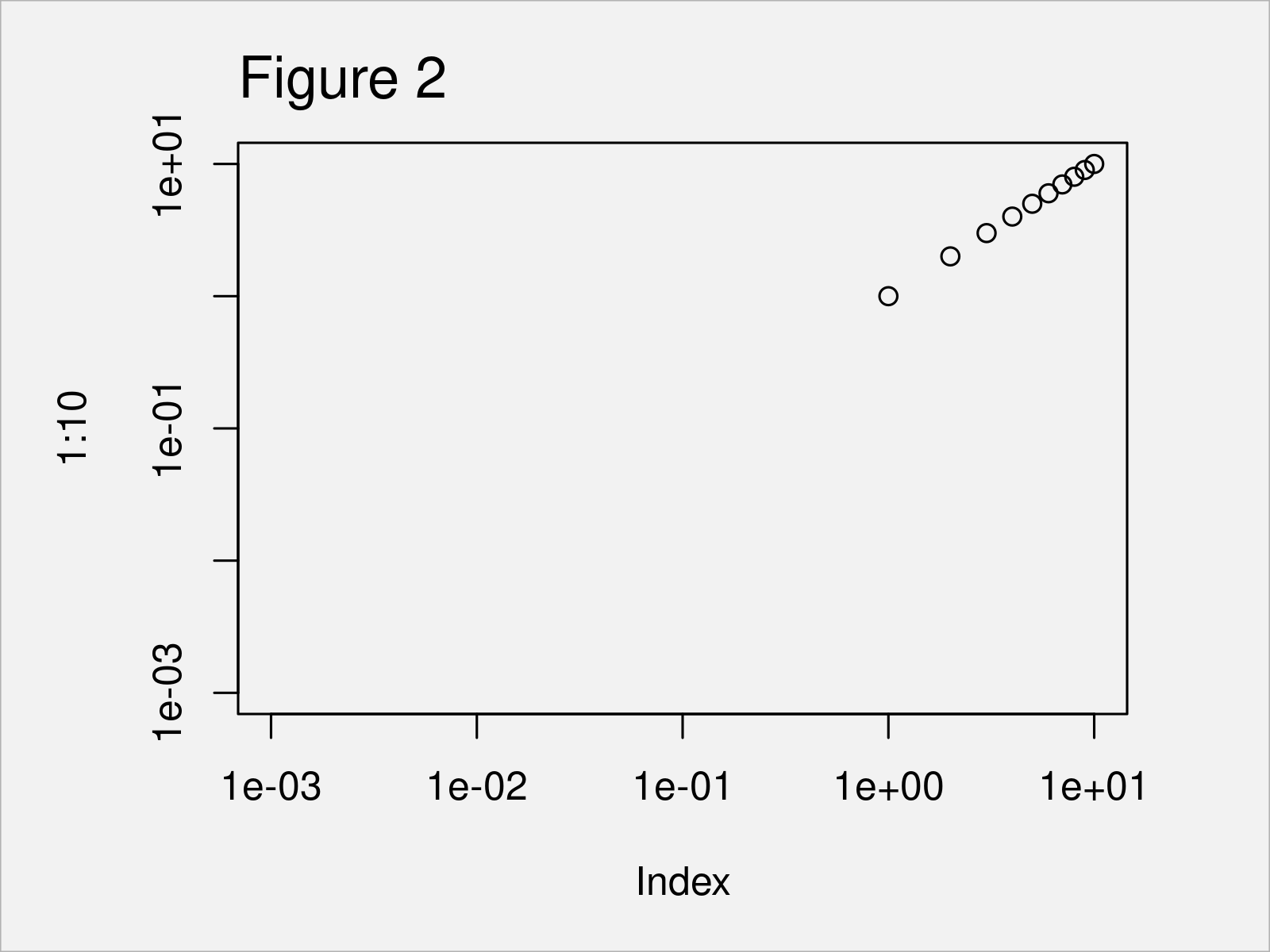 r graph figure 2 r warning messages window nonfinite axis limits log