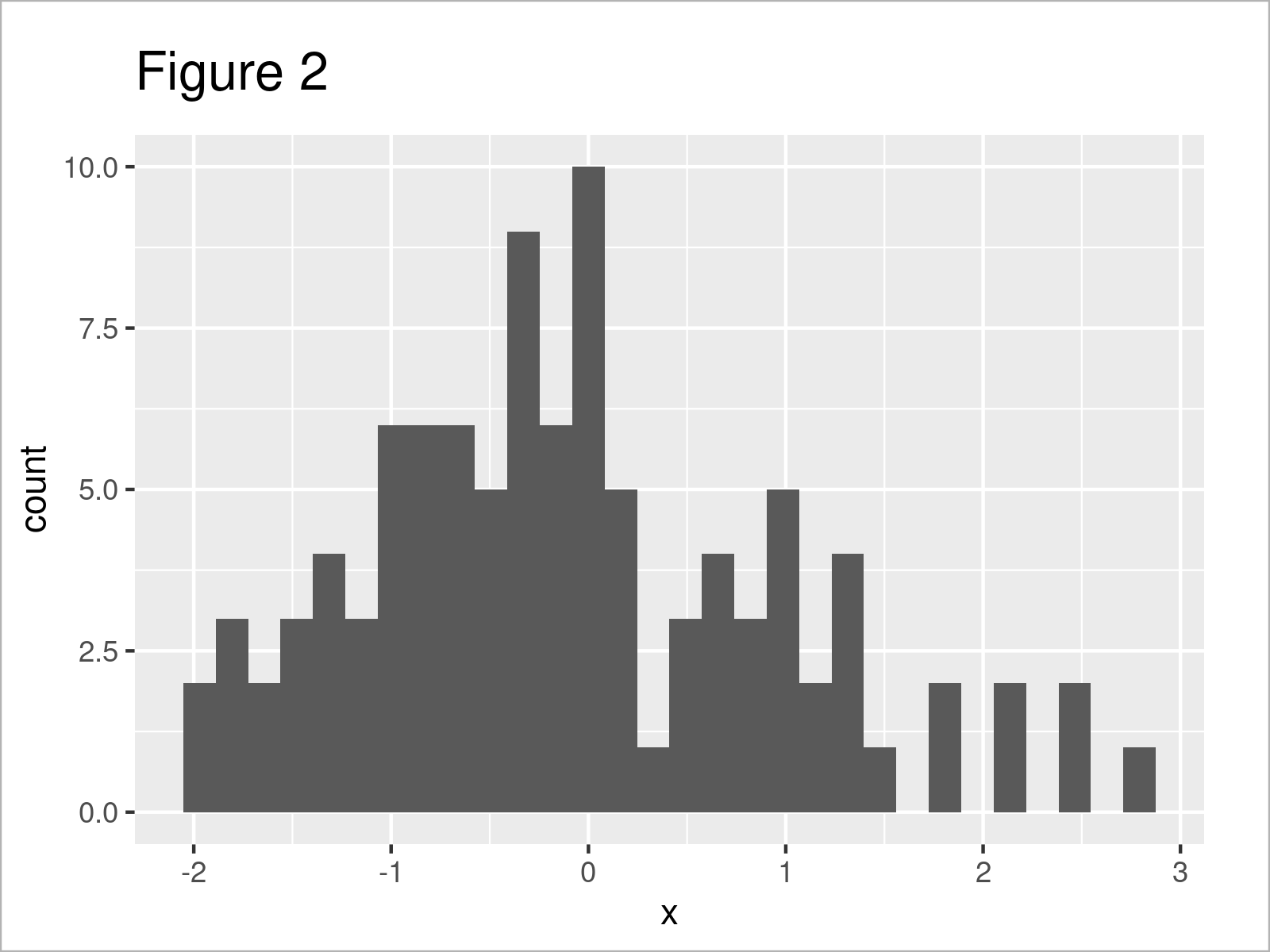 r graph figure 2 r warning removed rows containing non finite values