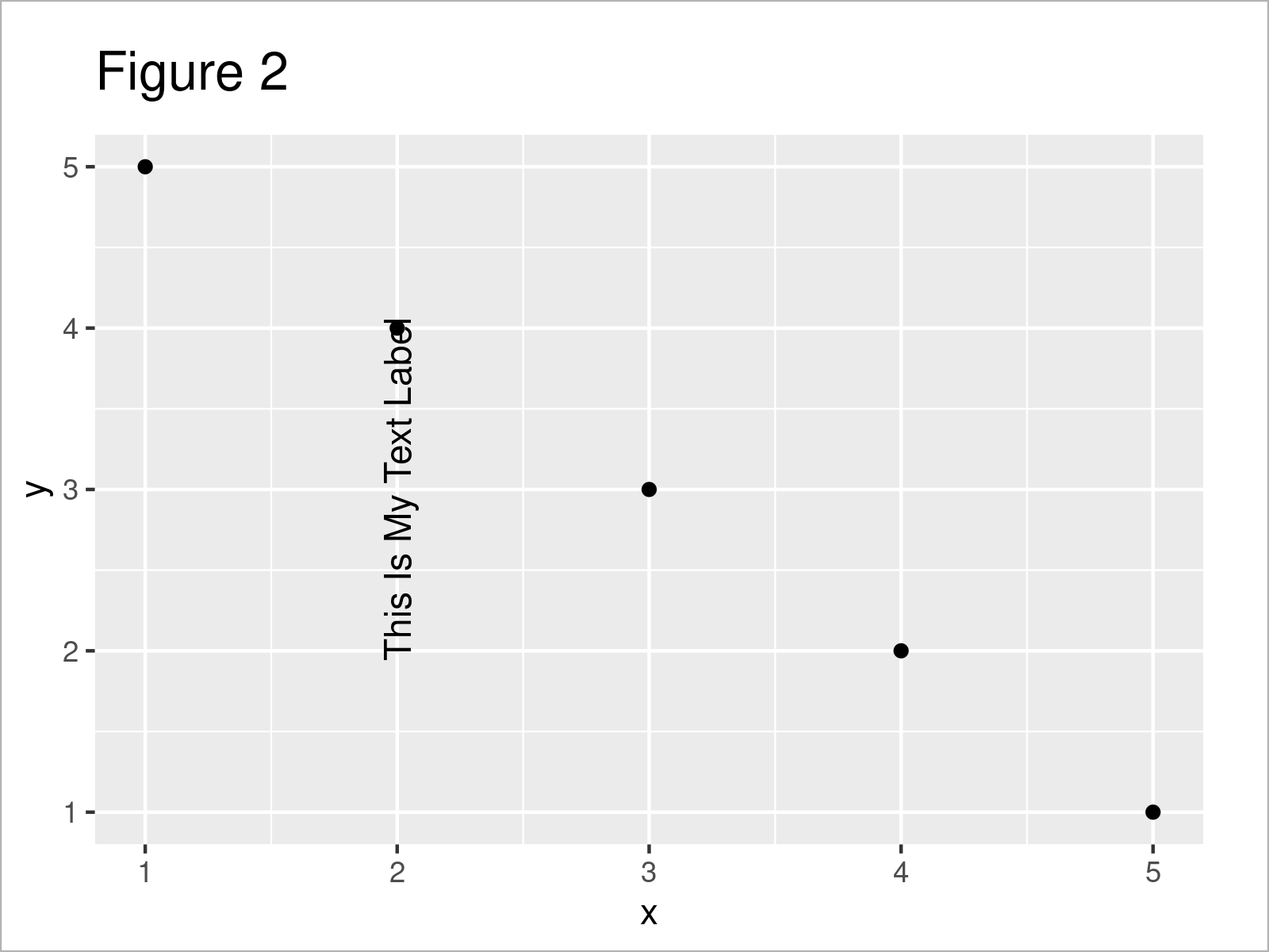 r graph figure 2 rotate annotated text ggplot2 r
