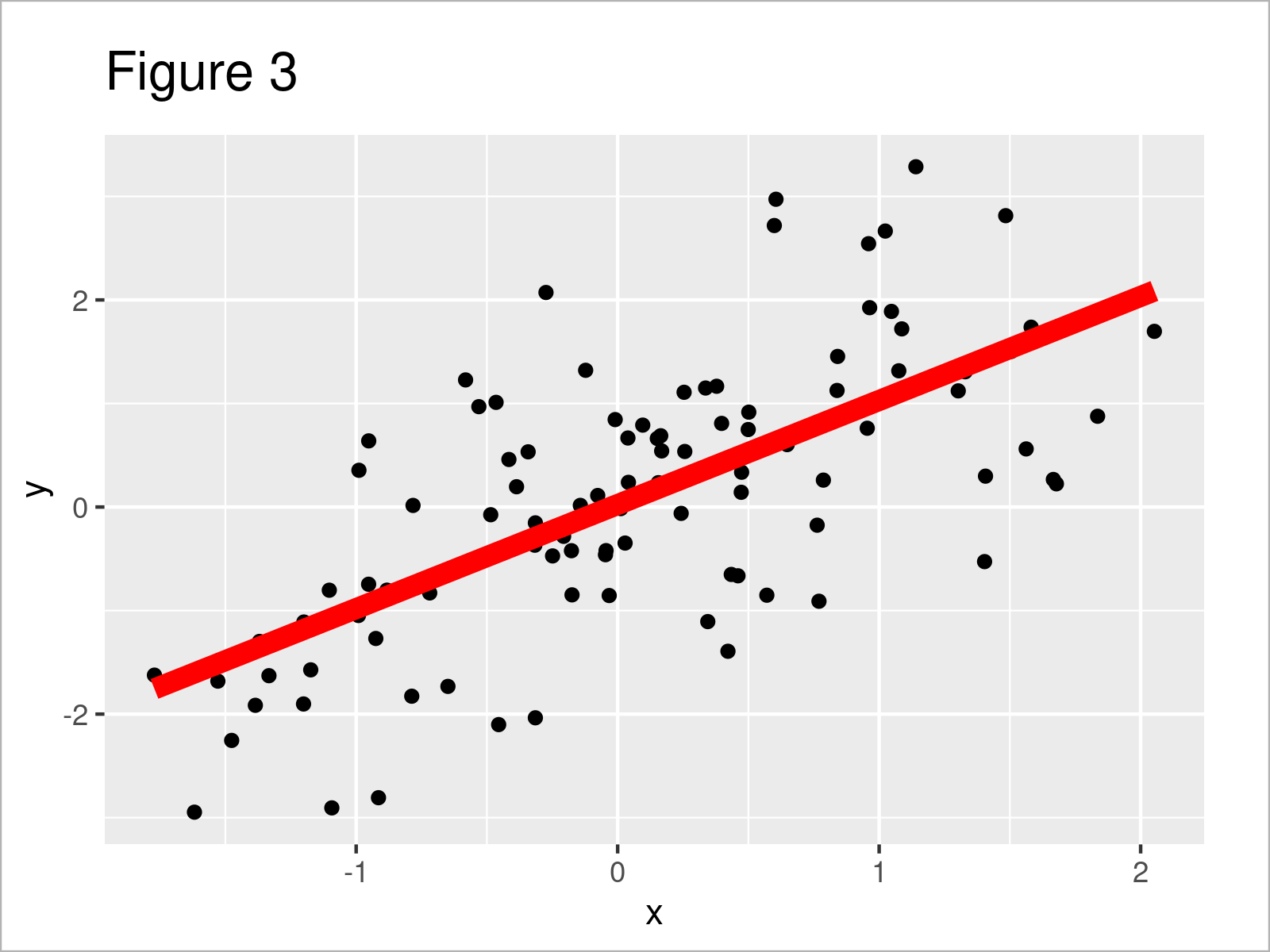 r graph figure 3 add fitted line within certain range r