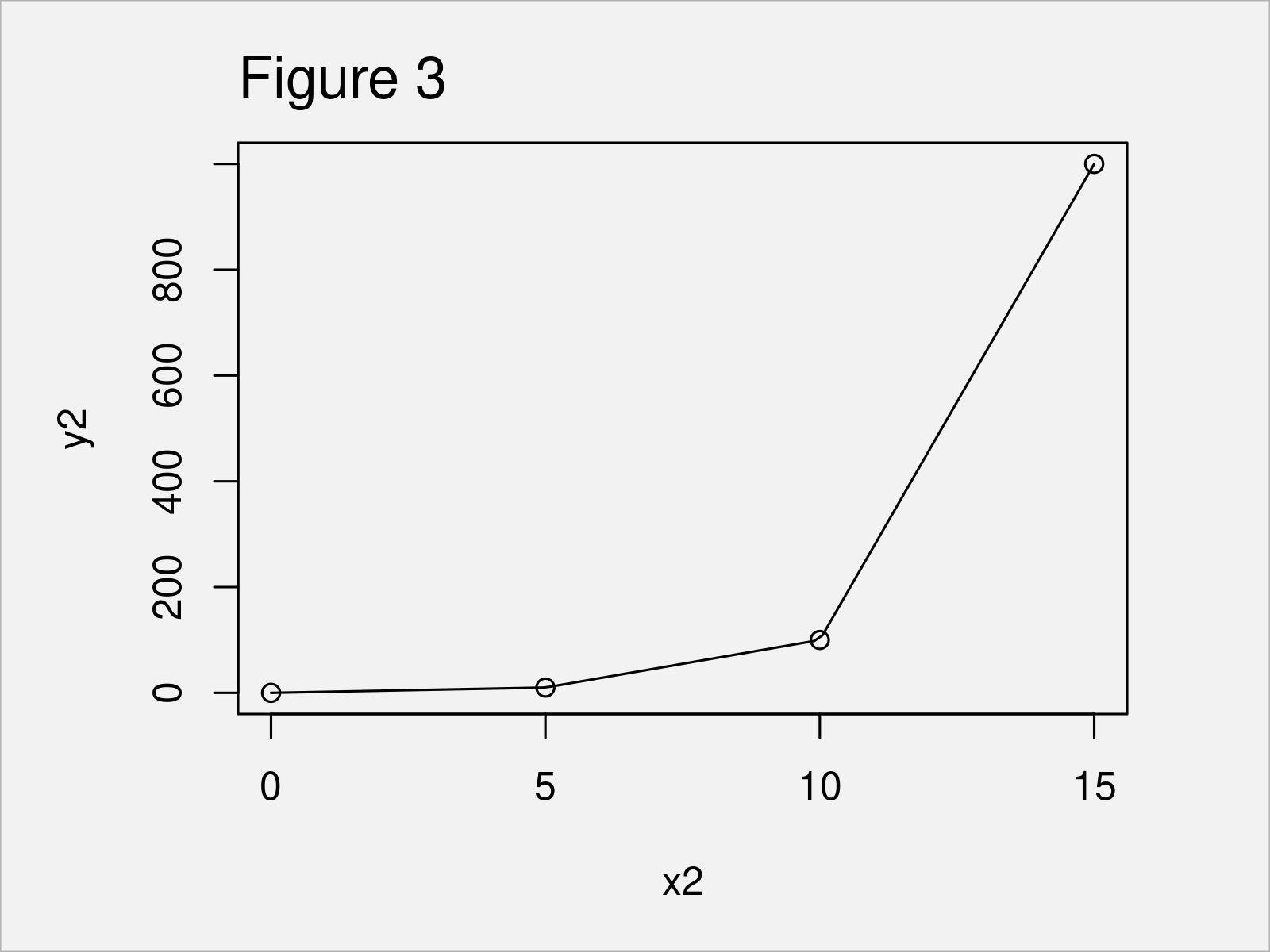 r graph figure 3 approx approxfun interpolation functions r
