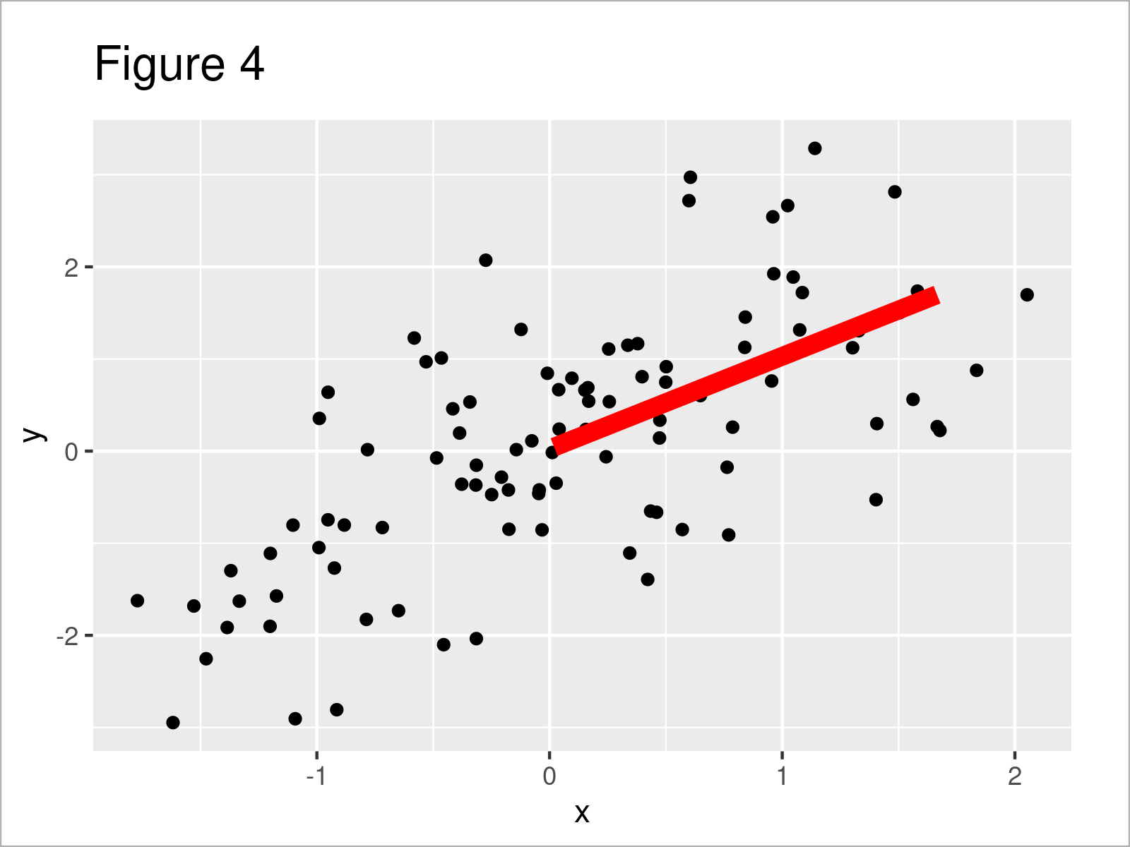 r graph figure 4 add fitted line within certain range r