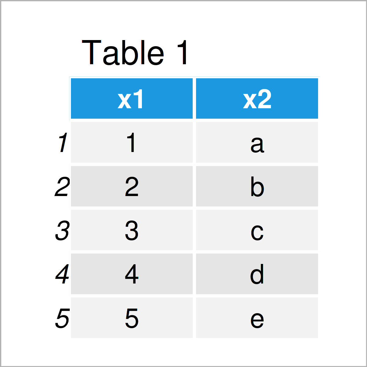 table 1 data frame access attributes data object r