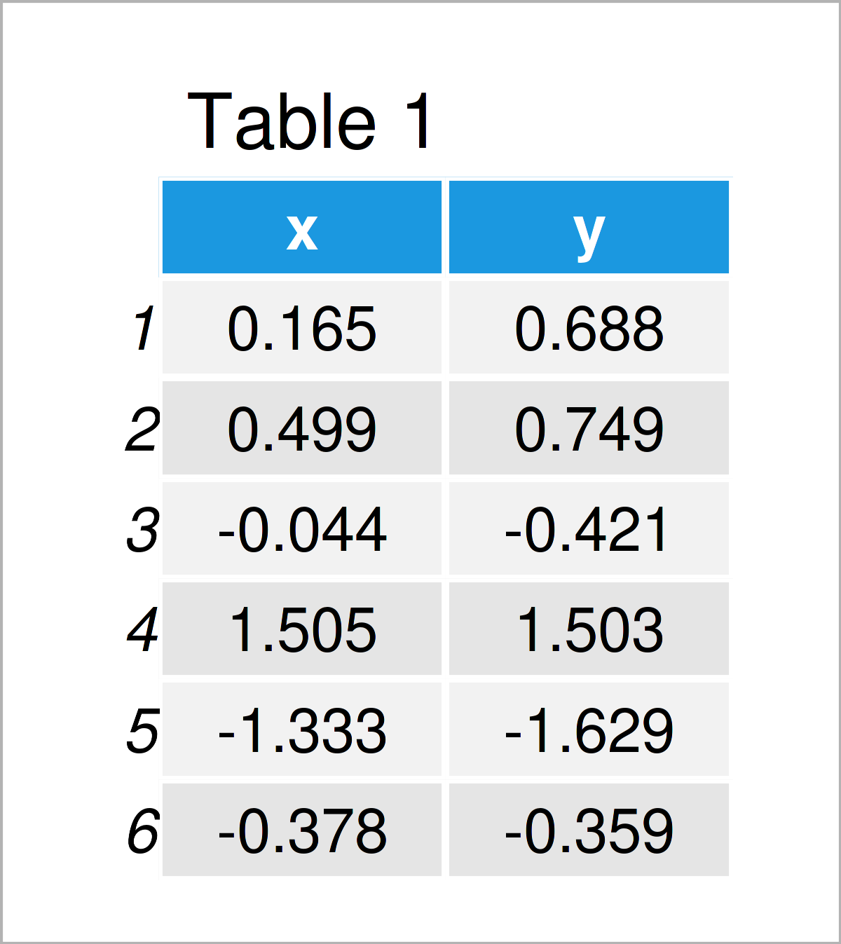 table 1 data frame add fitted line within certain range r