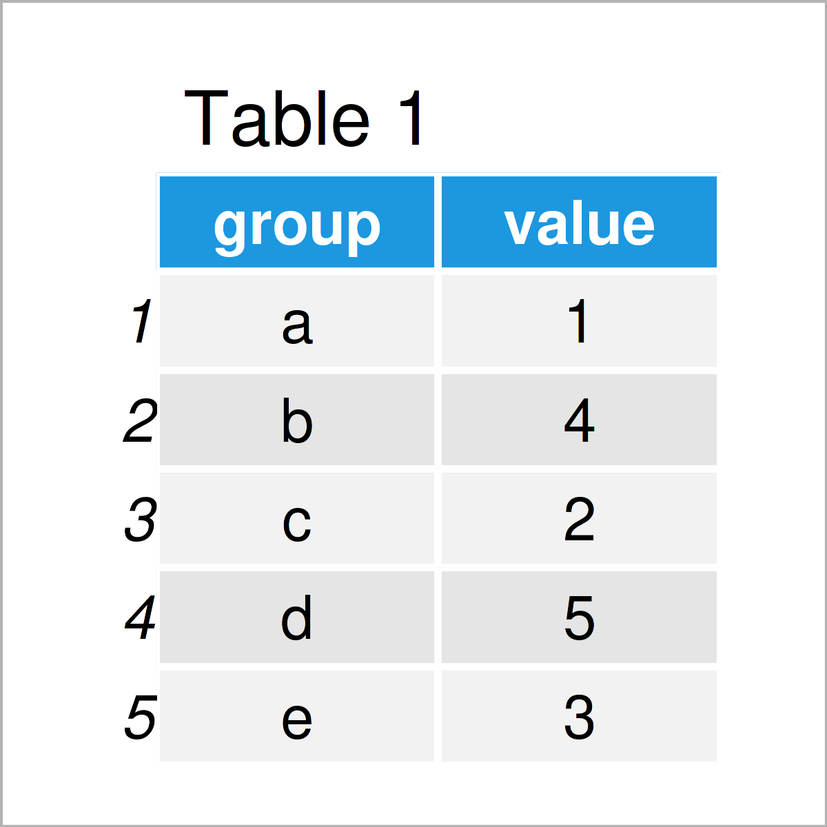 table 1 data frame draw ggplot2 factor on x axis r