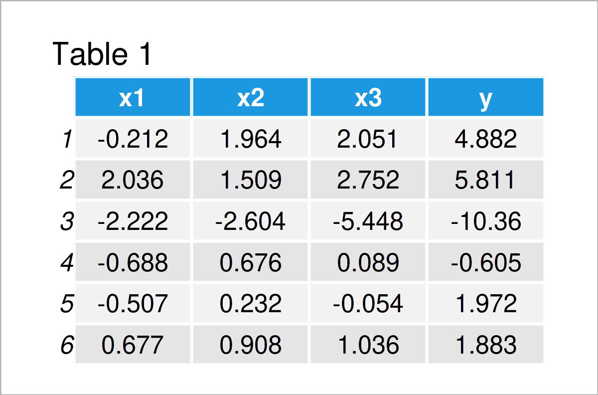 table 1 data frame exclude specific predictors from linear regression model r