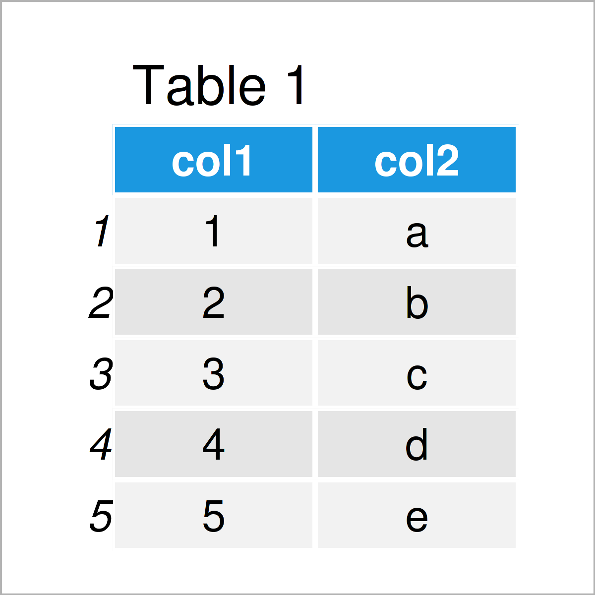 table 1 data frame intersect function